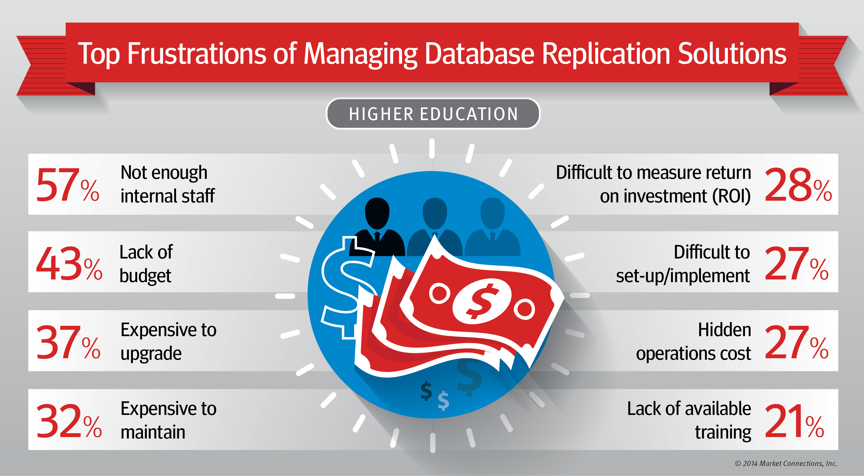 Data Replication and Integration Tools: <br /><em>Reducing Risk & Improving Reliability for Higher Education Data</em>