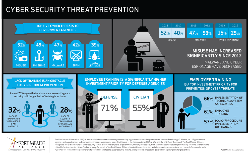 Cybersecurity Threat Prevention