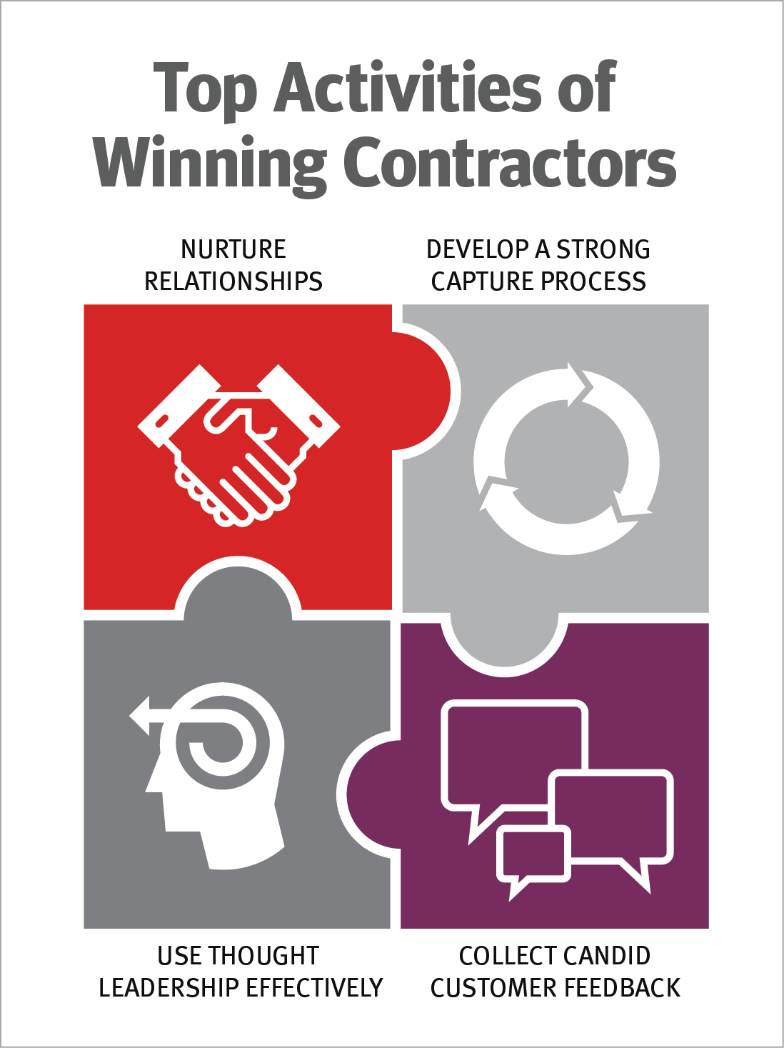 Best Practices of Winning Government Contractors