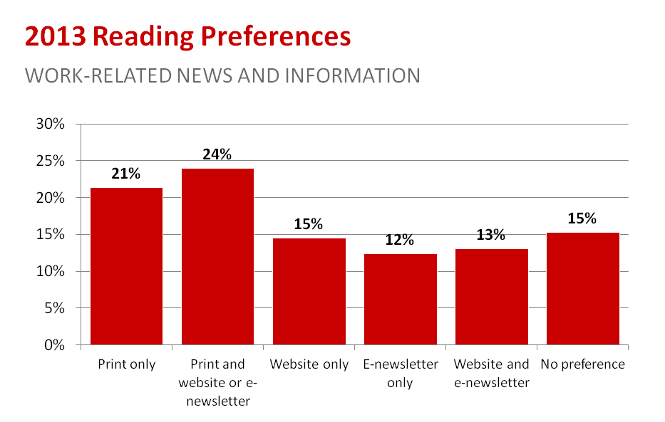 2013 Reading Preferences for Work-Related News and Information