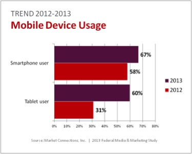 According to Market Connections, Inc., mobile devices usage is up for both smartphone and tablet usage.