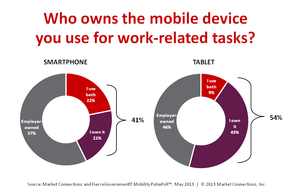 BYOD only continues to grow for government as more federal employees are using tablets and smartphones at work.