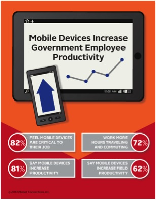 New research shows that government employees believe that mobile devices make them more productive.