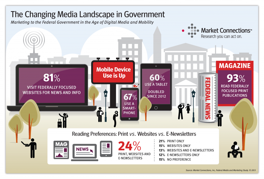 Government executives are embracing mobile solutions, with smartphones and tablets becoming key channels for reading news and information – signaling a major shift in the media landscape where government decision-makers want ubiquitous access to content.