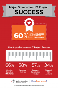 Infographic-Government IT Project Success Rate