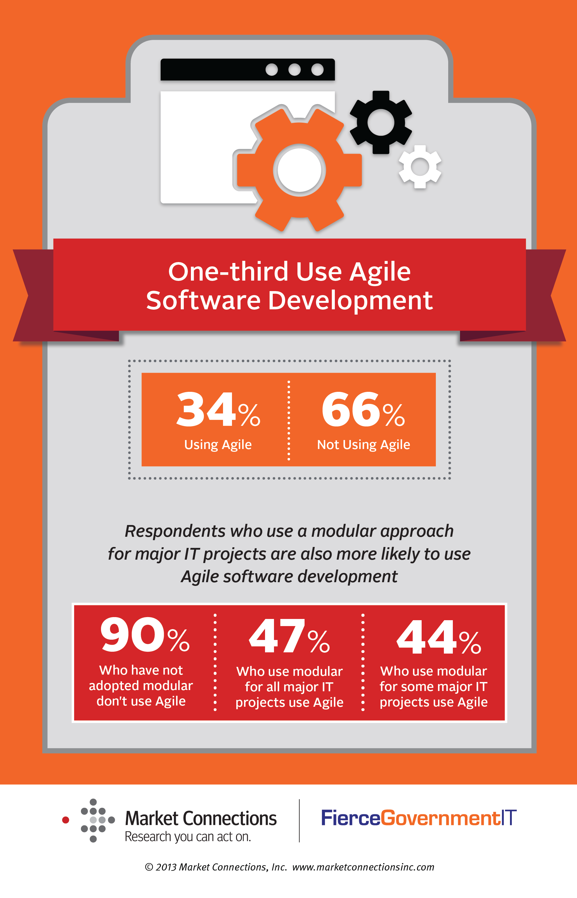 Infographic-One-third Use Agile Software Development