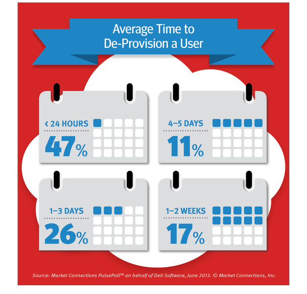 Forty seven percent of agencies take 24 hours to de-provision and employee.