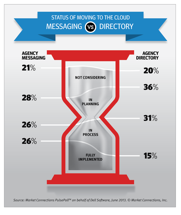 Fifty two percent of agencies are in the process or have fully implemented messaging in the cloud.