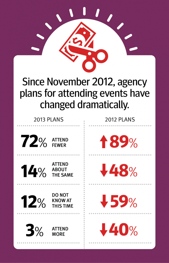Since November 2012 agency plans for attending events have dramatically changed.