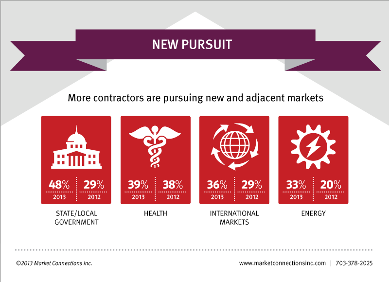 Contractors are pursuing new and adjacent markets.