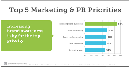 top marketing and PR priorities