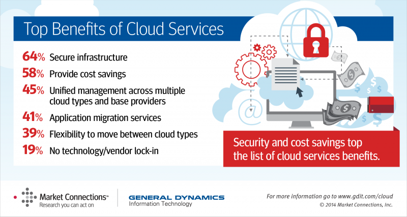 Benefits of Cloud Services