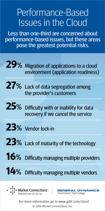performance based issues in the cloud