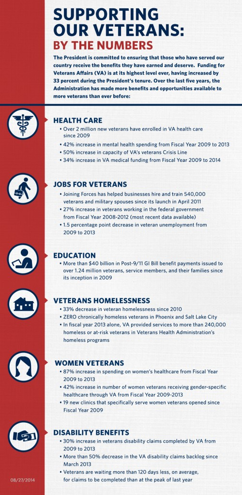 How the Government Supports Veterans