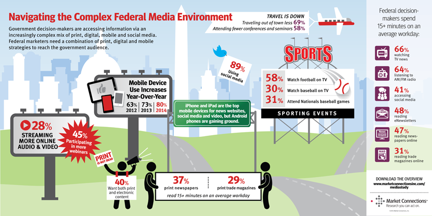 Federal Media Marketing Study