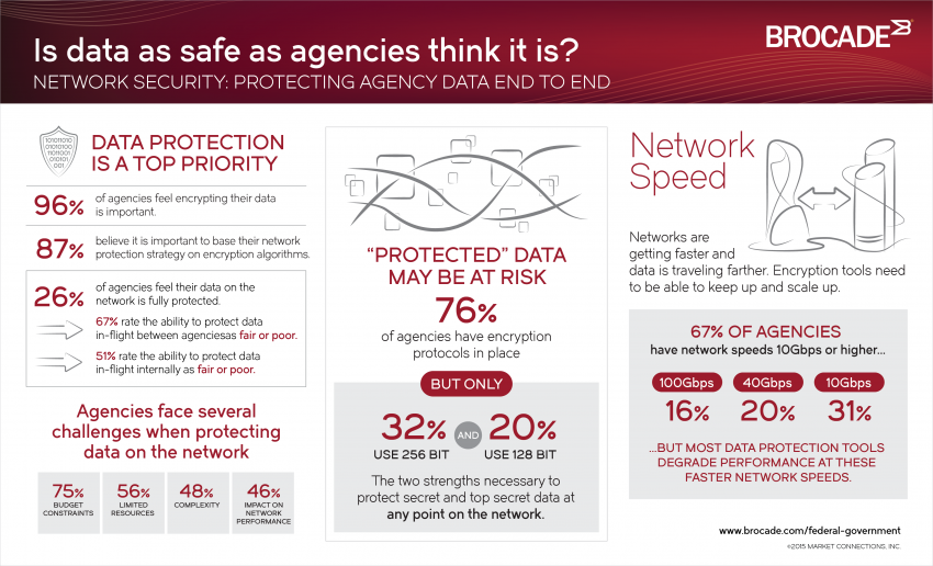 network data protection infographic from Brocade