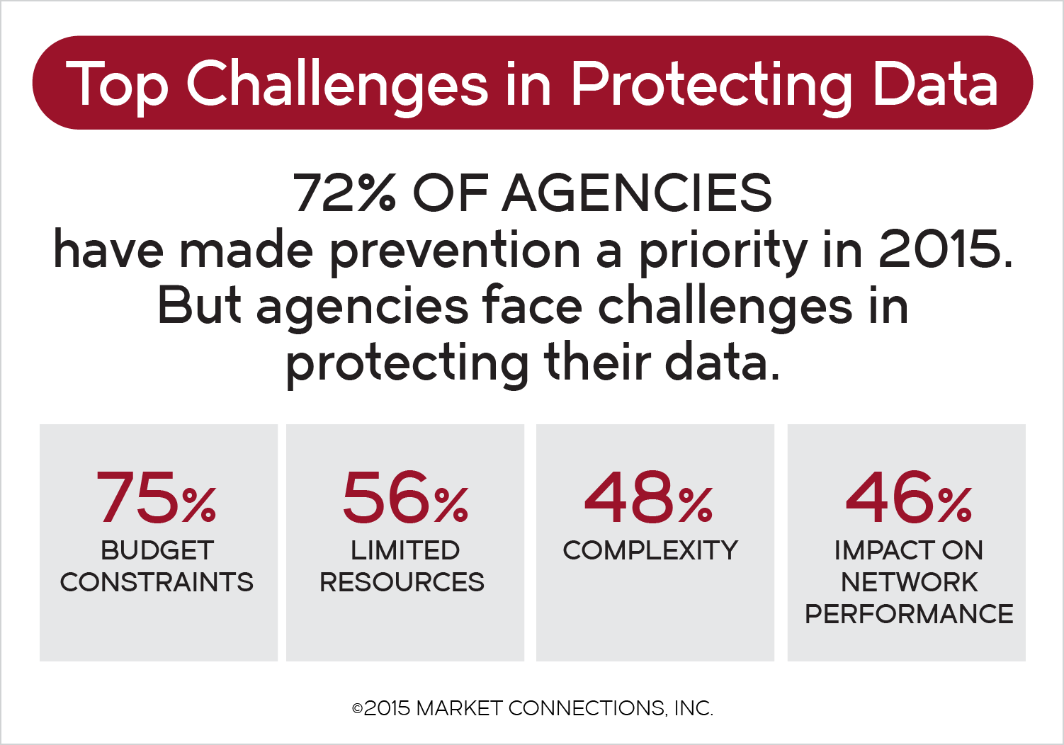 Federal Network Security Study 2015