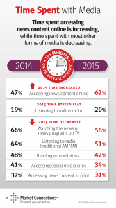 Federal Media & Marketing Study 2015 - Time Spent with Media