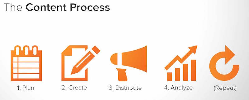 Source: HubSpot Academy Content Plan