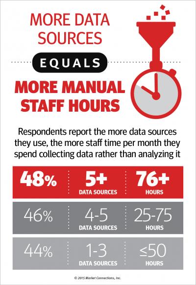 managing data