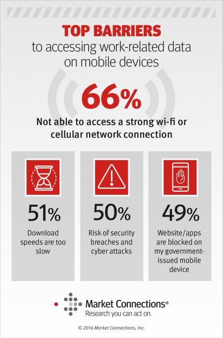 mobile device usage
