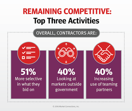 government contractor study