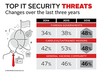 How Agencies Can Manage the Incoming Threats from Outside