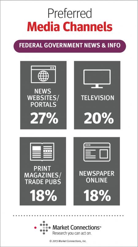 2015 Federal Media & Marketing Study channels