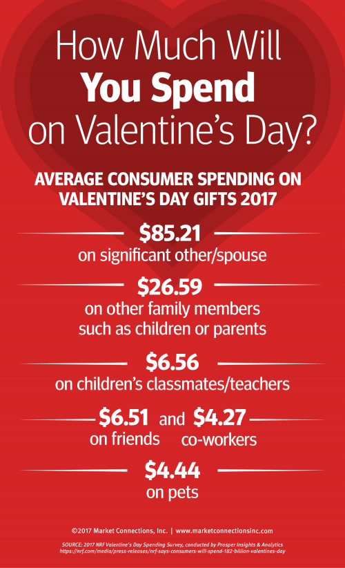 Valentine's Day spending