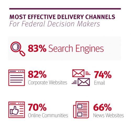 effective delivery channels