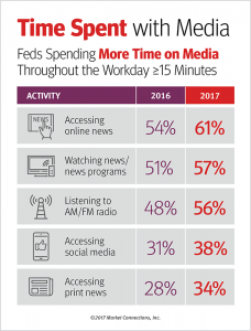 Time spent with media infographic
